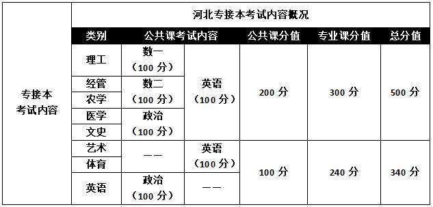 河北省专接本成绩_河北专接本官方最新政策详细解析_河北省专接本网站